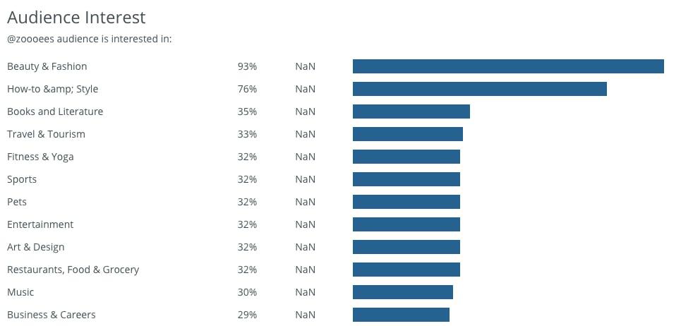 Data som visar följarnas andra intressen hos en influencer