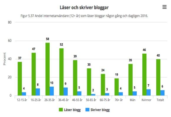 Graf som visar på åldersfördelningen och könsfördelningen på alla som läser bloggar 2016